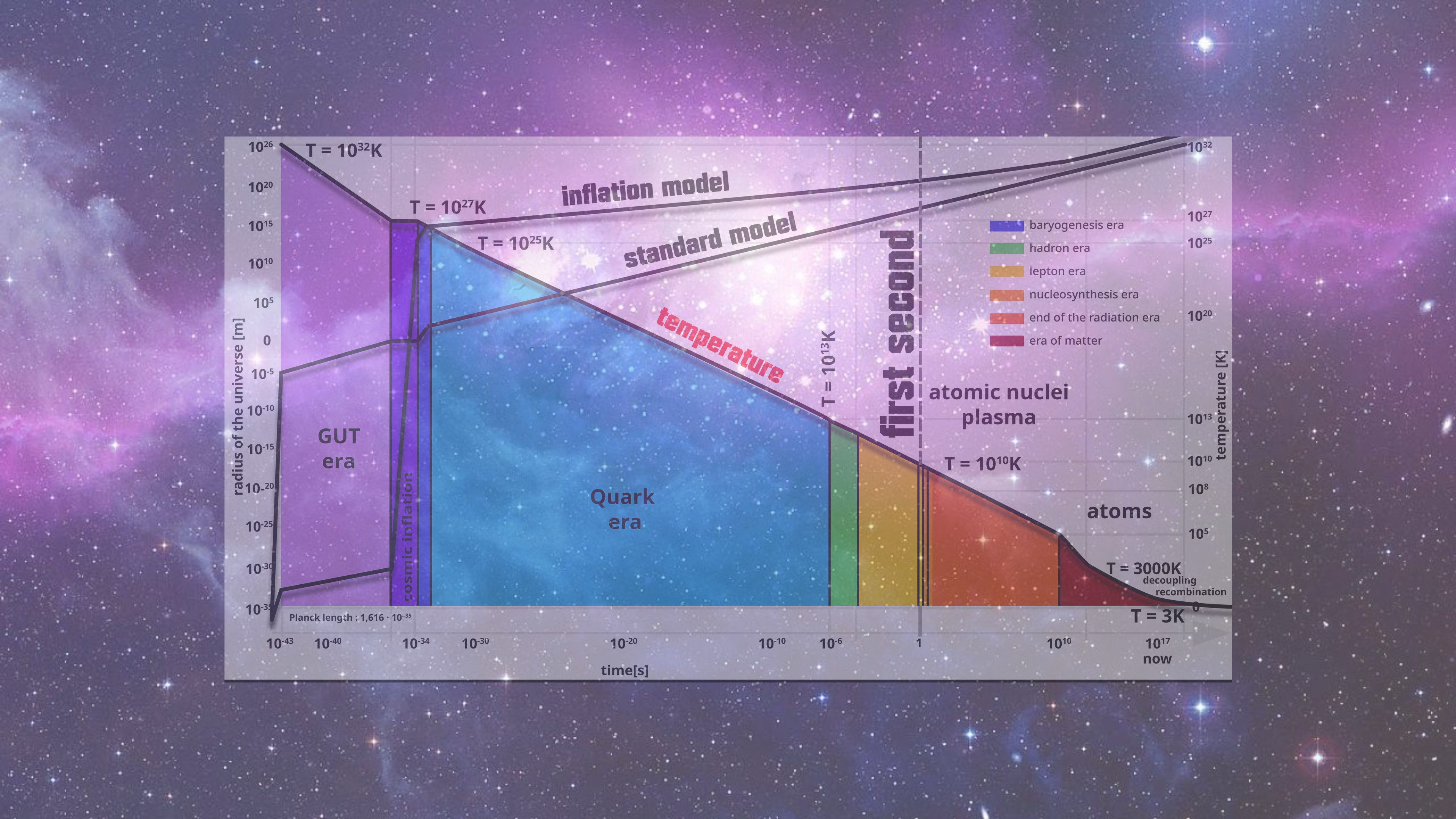 The Apparent Complexity of the Universe